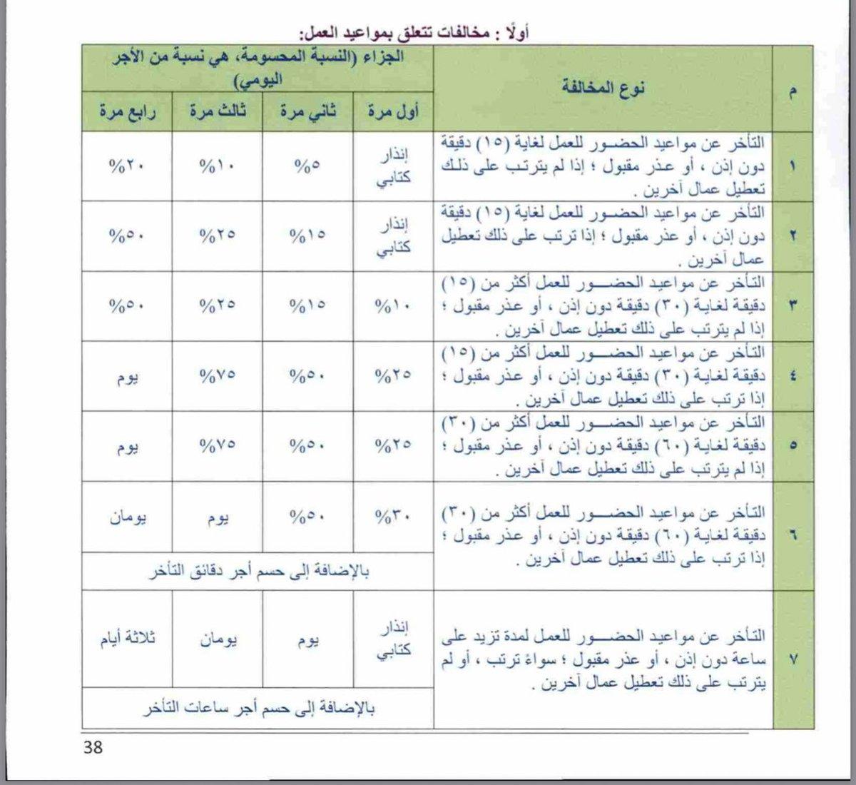 شرح نظام العمل السعودي Su Twitter ١ التاخير بدون إذن او عذر يعتبر مخالفة ٢ يتم التعامل مع المخالفة حسب لائحة تنظيم العمل