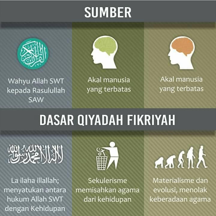 Di dlm sistem khilafah dipimpin oleh khalifah yg diangkat melalui baiat berdasarkan Kitabullah dan Sunnah Rasul Nya utk memerintah sesuai dg wahyu yg Allah turunkan   #malsInarajAhafalihK #hafalihK