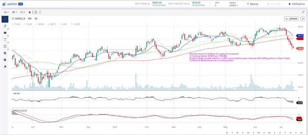 Havells seems to halting its upward trend1) Trading below 50