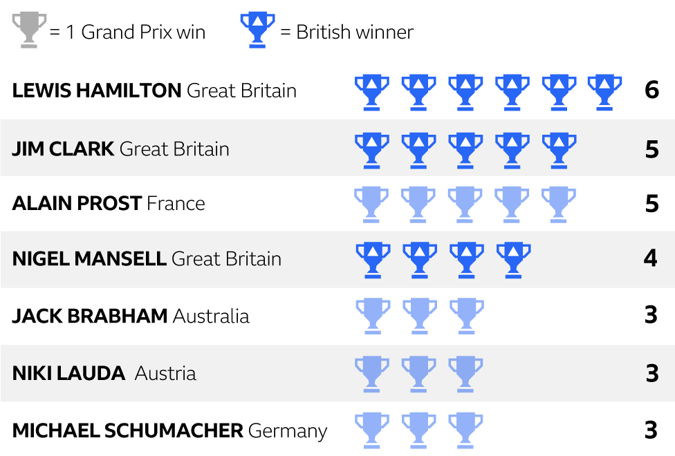 Lewis Hamilton has the most British Grand Prix wins in history 🏆🇬🇧http://bbc.in/2LQK5DL  #Silverstone #F1 #bbcf1 #mysportingsunday #BritishGP #LewisHamilton