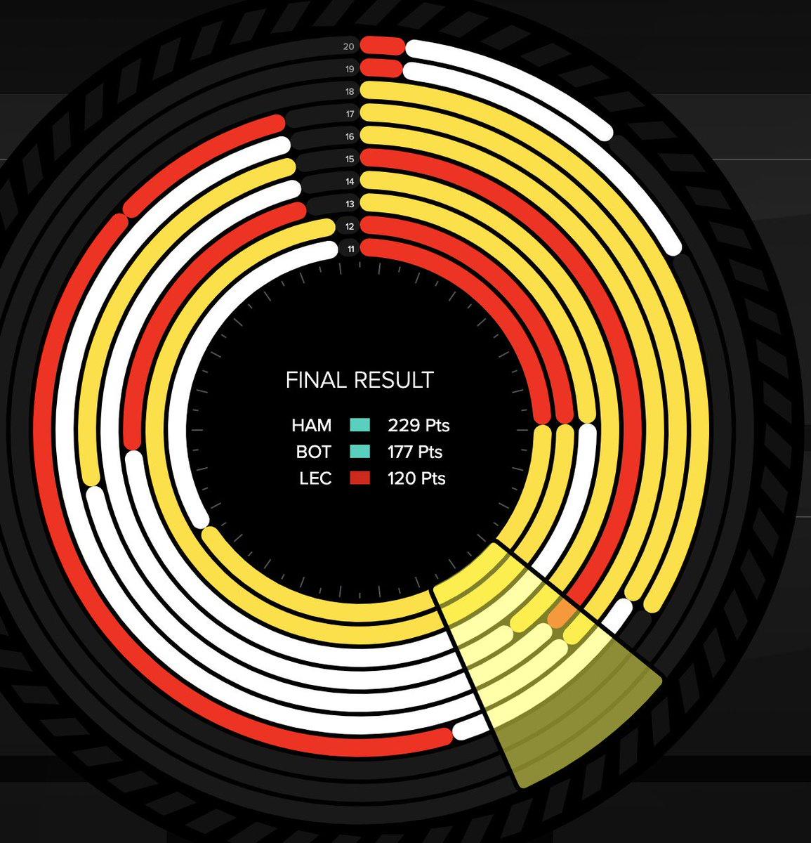 Estrategias fuera del top ten  #F1 #BritishGP 🇬🇧