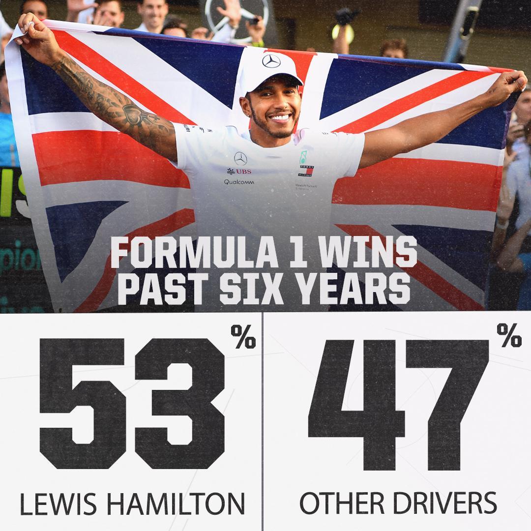 Lewis Hamilton. Dominant.