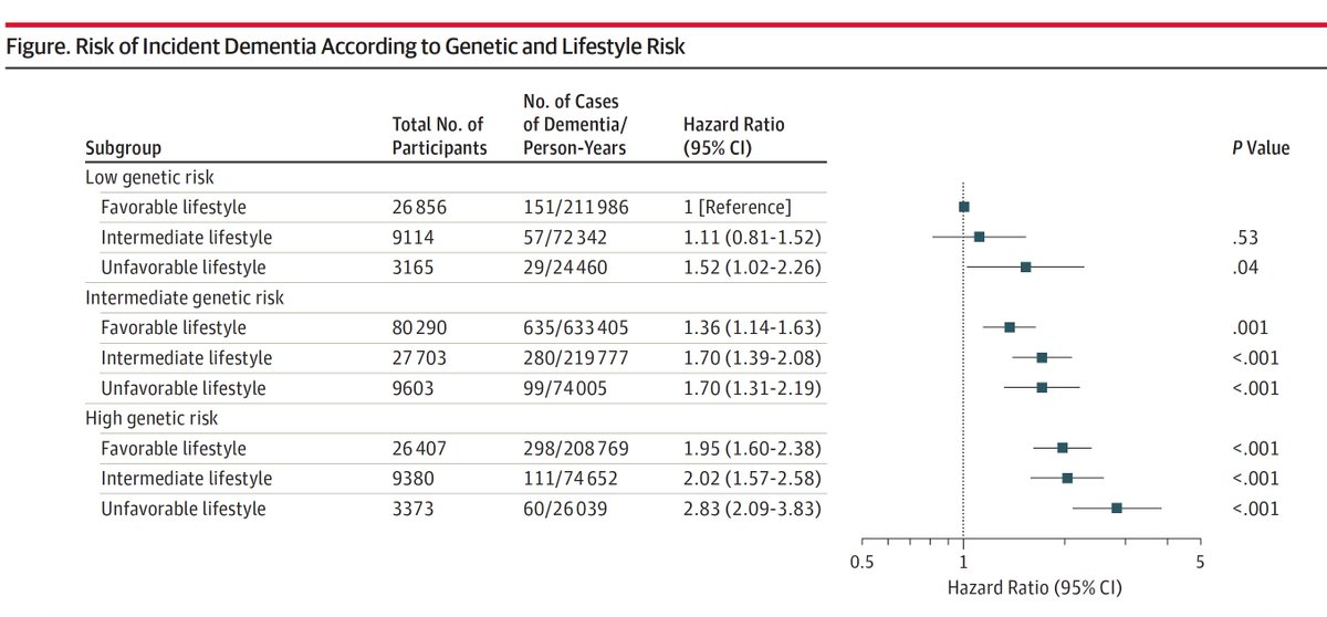 The risk of #Alzheimers in ~200,000 people with polygenic risk score and lifestyle: association of healthy lifestyle w/ favorably modulating risk  https:// jamanetwork.com/journals/jama/ fullarticle/2738355   …  @JAMA_current just presented @alzassociation #AAIC19 @DrDJLlewellyn and colleagues<br>http://pic.twitter.com/mLNidFLicU