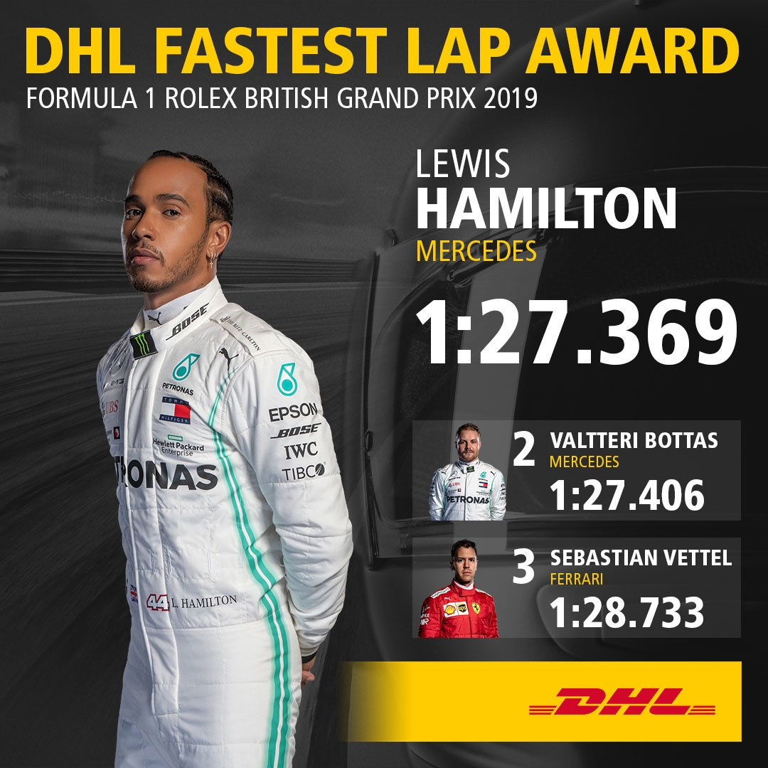 .@LewisHamilton clocks the DHL Fastest Lap on the British GP. He scores the bonus point for @MercedesAMGF1 on the very last lap on a well-worn set of hard tires. #BritishGP #F1 More about the DHL Fastest Lap Award: ➡️inmotion.dhl/DHL-FL-Award