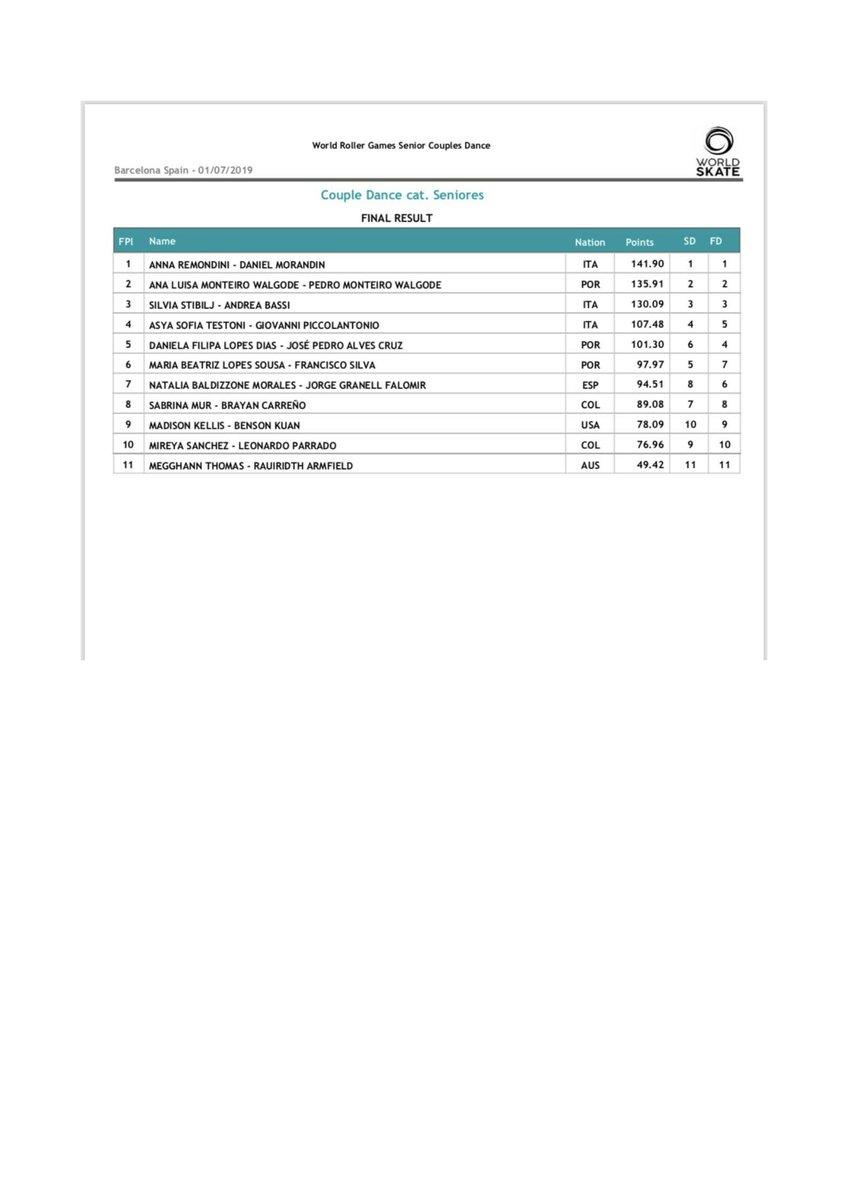 The final results for Senior Couple Dance👏🏆😊:  🥇Anna Remondini - Daniel Morandin ITA 🥈Ana Luisa Monteiro Walgode - Pedro Monteiro Walgode POR 🥉Silvia Stibilj - Andrea Bassi ITA  #Worldskate #artistic @wrgbarcelona