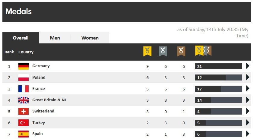 🔝Polska zajmuje drugie miejsce w klasyfikacji medalowej #Gavle2019 ⬇️  🥇E. Swoboda, K. Bukowiecki, N. Kaczmarek, C. Mrzygłód, M. Borkowski, 4x400 K 🥈O. Niedziałek, K. Siciarz, M. Sierocki 🥉N. Kobielski, O. Stachnik, 4x100 K  #PZLA100 #100latPZLA @PKN_ORLEN
