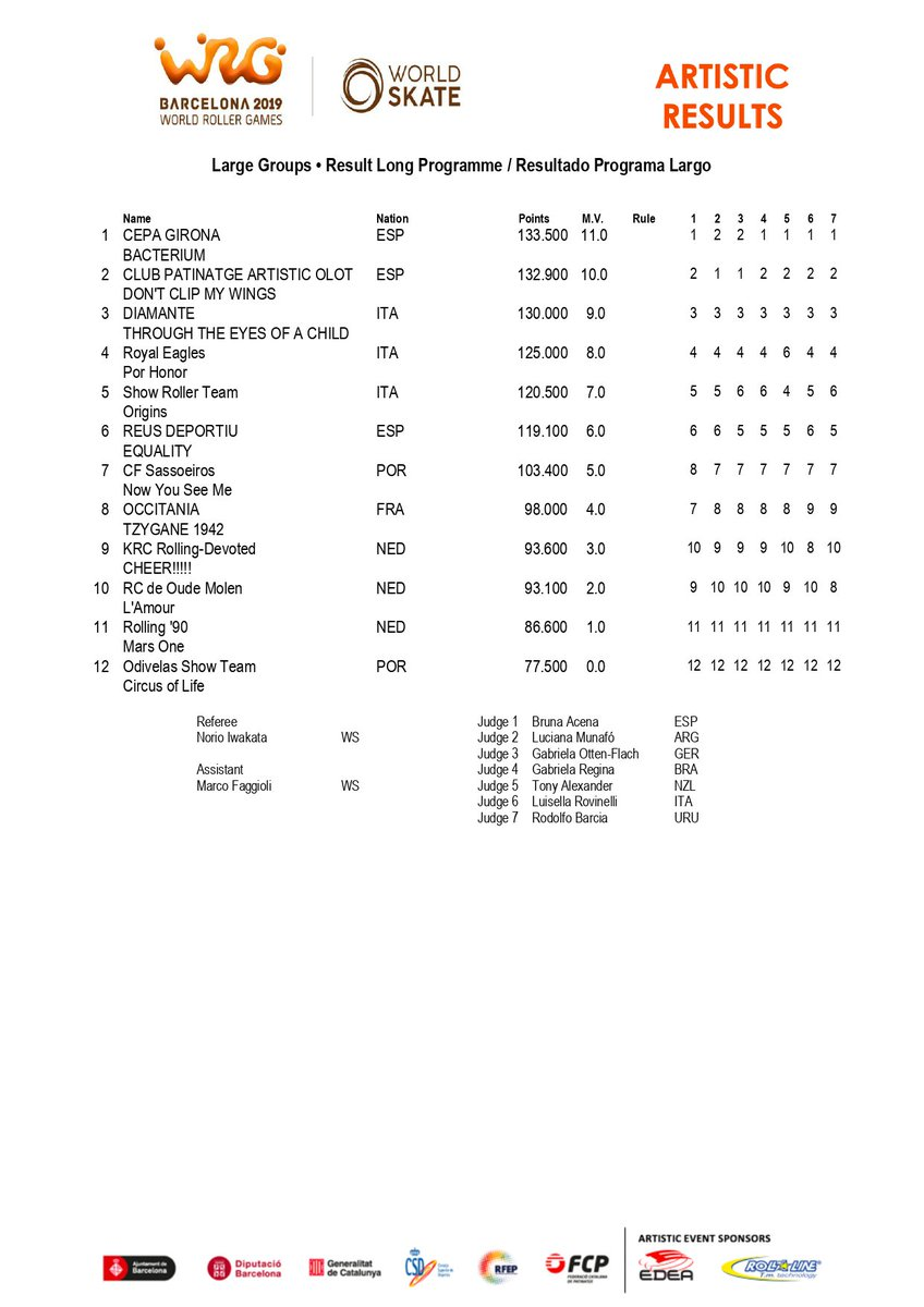 """And finally... Large Groups' results!!  🥇Cepa Girona """"Bacterium"""" ESP 🥈Club Patinatge Artistic Olot """"Don't clip my wings"""" ESP 🥉Diamante """"Through the eyes of a child"""" ITA   #Worldskate #artistic #skateaddicted @wrgbarcelona"""
