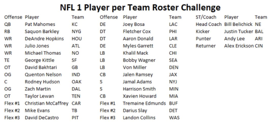 Here's a challenge for all of you NFL fans. Build the best roster you can using only 1 player from each team. Can anyone beat the team I've assembled below? <br>http://pic.twitter.com/gfDAs3Wx1D