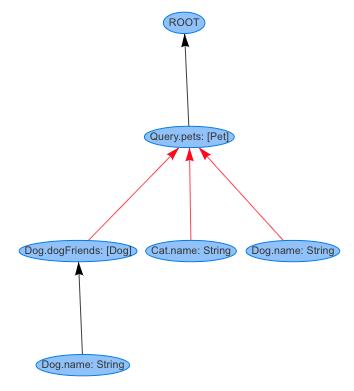 GraphQL Java (@graphql_java)   Twitter