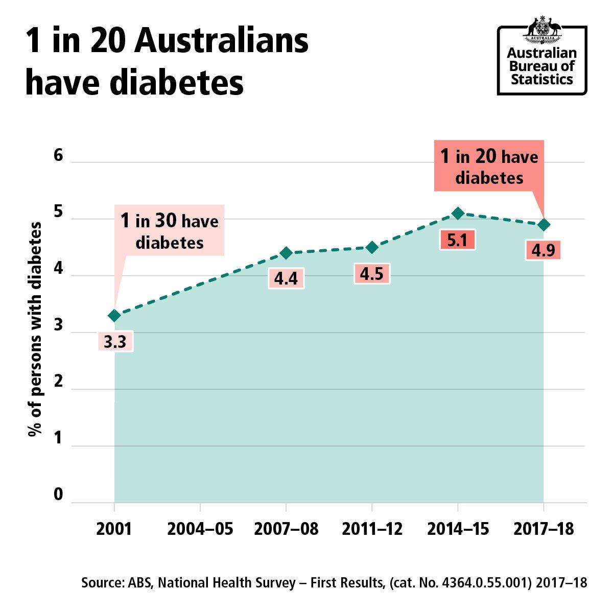 It's#DiabetesWeek. 1 in 20 Australians had diabetes in 2017-18, up from 1 in 30 in 2001.