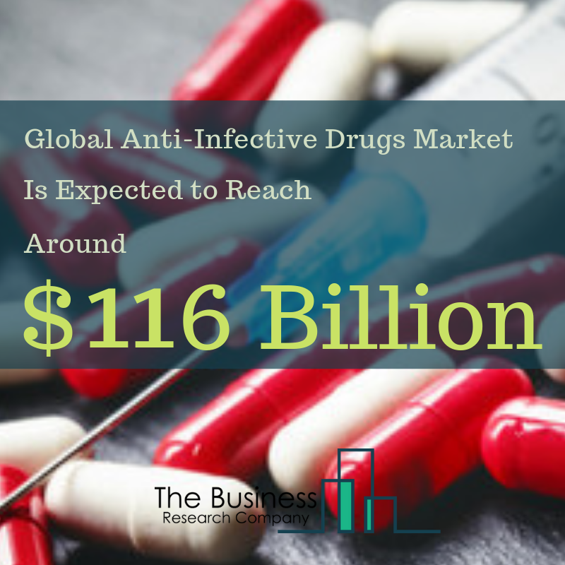 Read more on the anti-infective #drugs market (http://bit.ly/2xMRKL9 )  #healthcare #health #GileadSciences #GlaxosmithKline #Merck #TevaPharmaceuticals #Johnson&Johnson #pharmaceuticals #antibiotics #antivirals #antifungals  #TheBusinessResearchCompany #TBRC #GlobalMarketModel