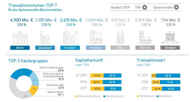 Der deutsche #Investment-Markt für Gewerbeimmobilien der Top 7 zeigt sich zur Jahresmitte weiterhin sehr dynamisch. Die Märkte in #Berlin und #Düsseldorf konnten ein Allzeithoch verzeichnen. Alle Infos gibt's in der Übersichtsgrafik:  t.co/ZLMAmbUgJP
