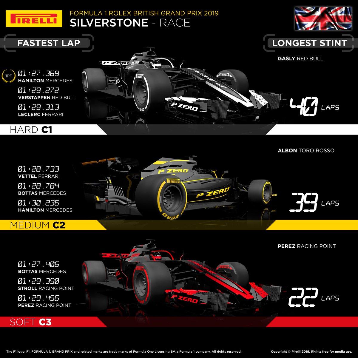 Tandas de cada piloto en la carrera de ayer y gran variedad estratégica, ¡por fin!  #F1 #BritishGP 🇬🇧