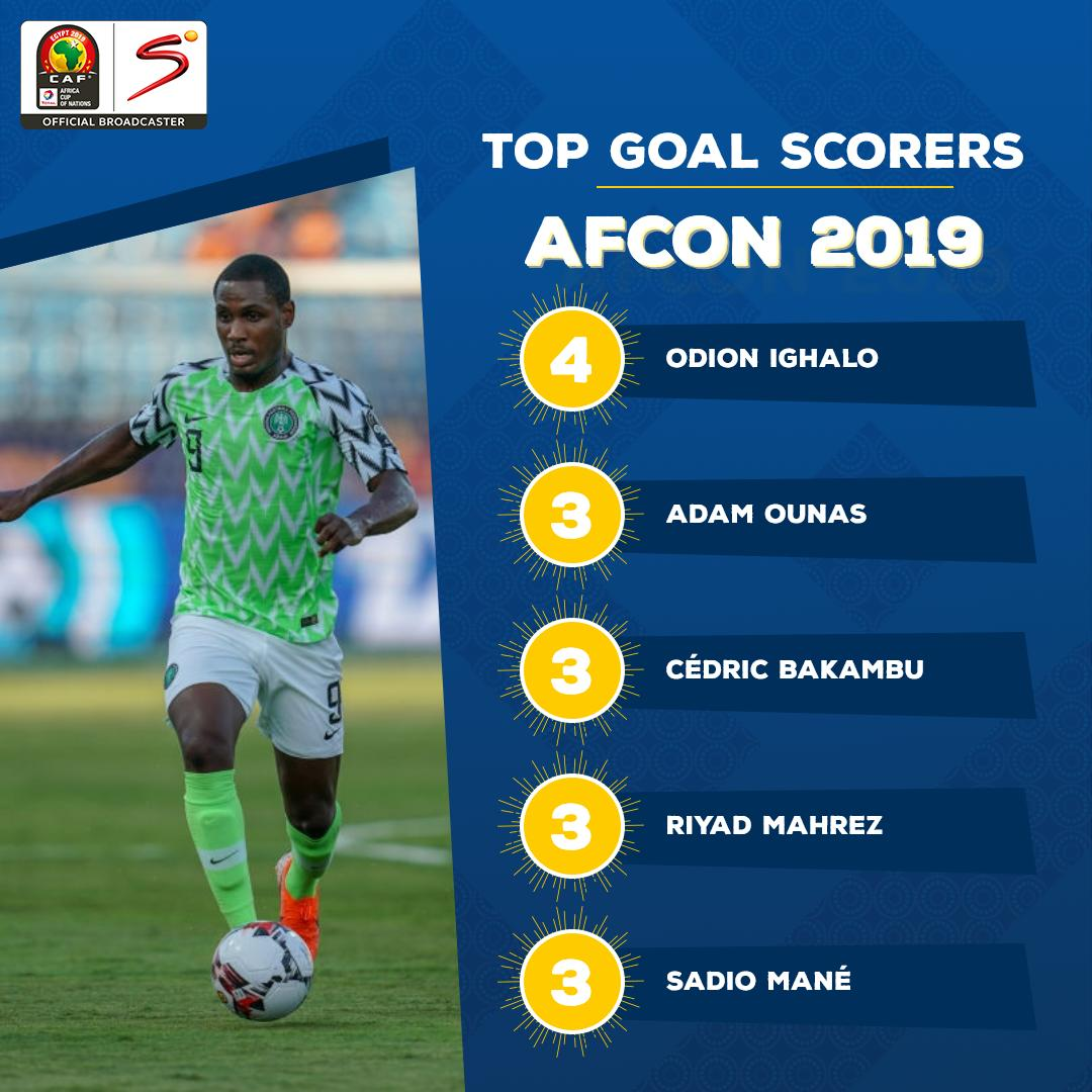 Idion Ighalo's spot at the top of the #TotalAFCON2019 scorer's table is under threat.  Is there a player that can eclipse the Nigerian striker?