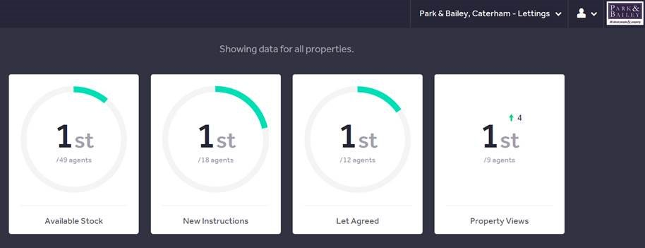 Keeping us motivated! Caterham Lettings is first for everything on @Rightmove this week.   #MondayMotovation #Lettings #No1<br>http://pic.twitter.com/B2IaVKfPAK