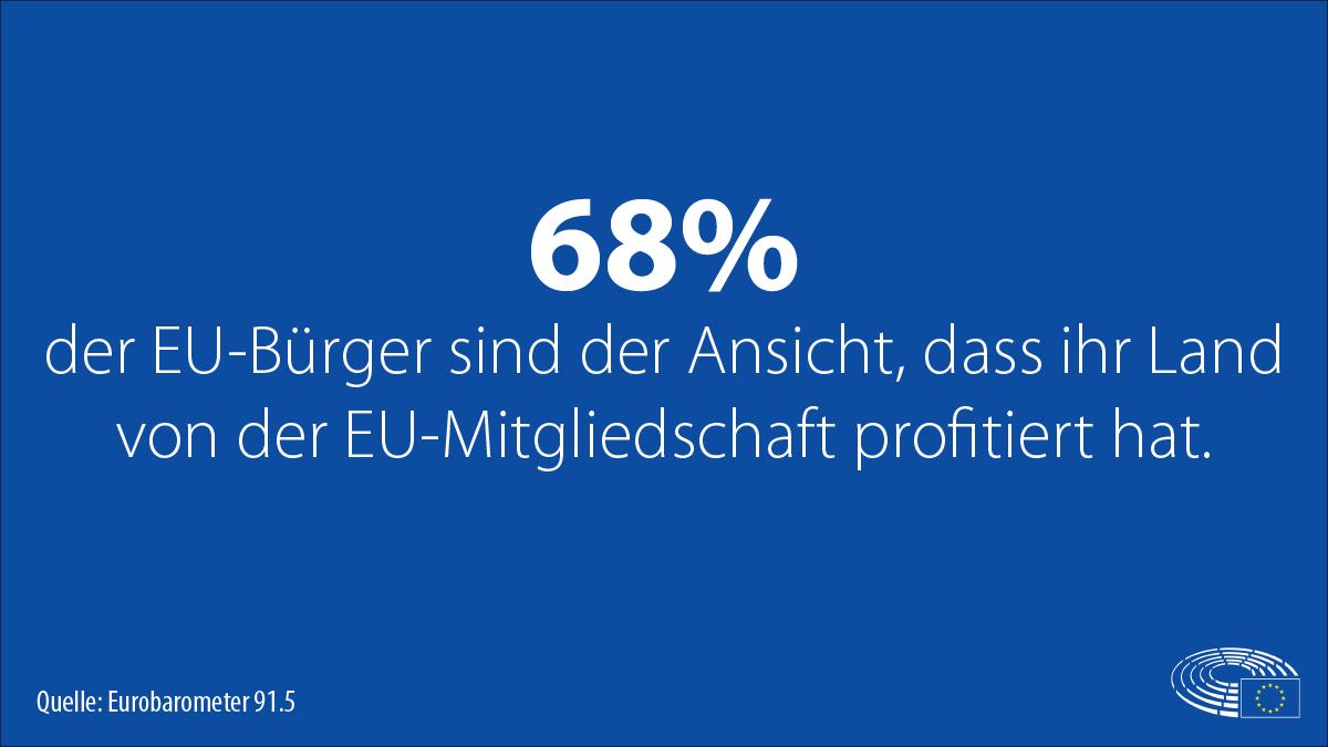 Die Unterstützung der Bürger*innen für die Europäische Union bleibt auf dem höchsten Niveau seit 1983. Das zeigen die ersten Ergebnisse der #Eurobarometer-Umfrage nach der #Europawahl 2019. Mehr Infos zu der Umfrage findet Ihr hier: https://tinyurl.com/y5kgvl3p