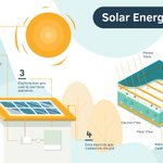 Image for the Tweet beginning: How do solar panels actually