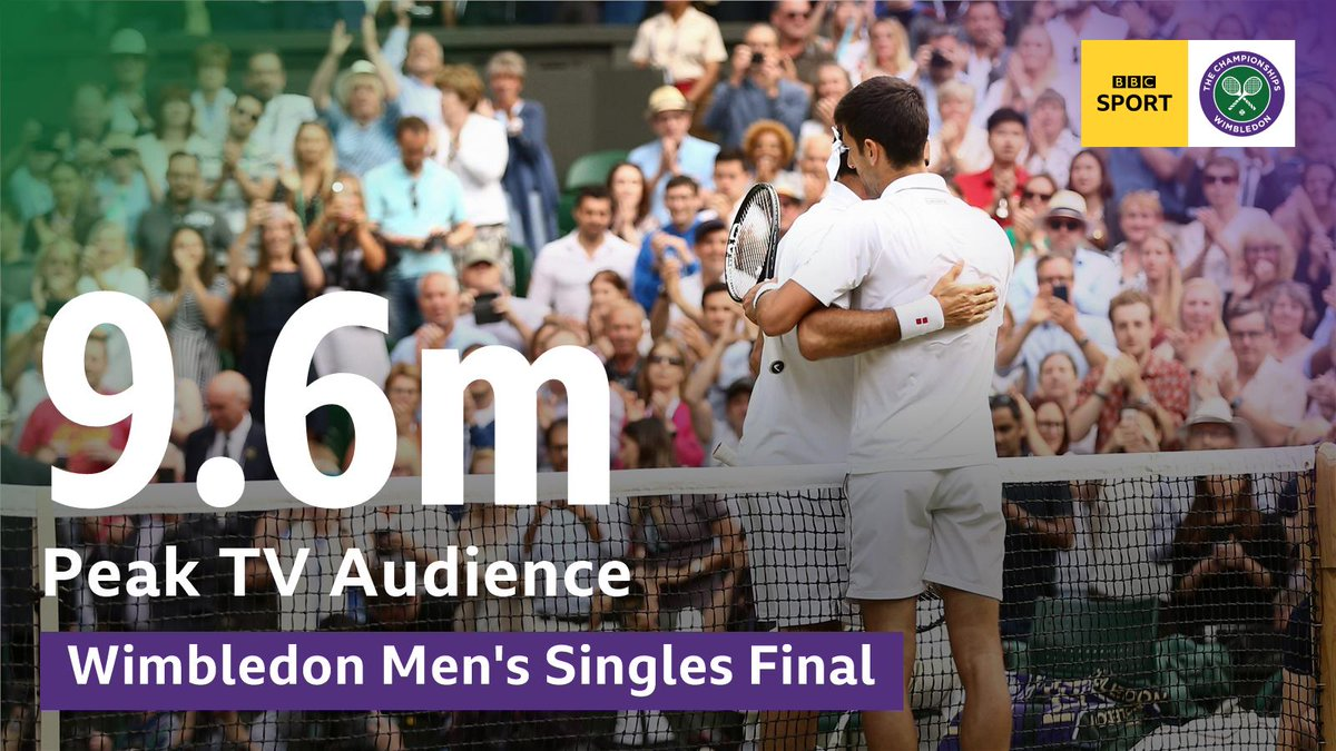 9.6 MILLION! 🙌On a huge day for British sport, a brilliant audience tuned into @BBCOne for the longest ever #Wimbledon final.Thanks for joining us! 🎾