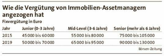 Wir brauchen Spezialisten! #immobilien #boom #spezialisten #frankfurt #arbeitsmarkt #fred #executivesearch FRED berichtet...