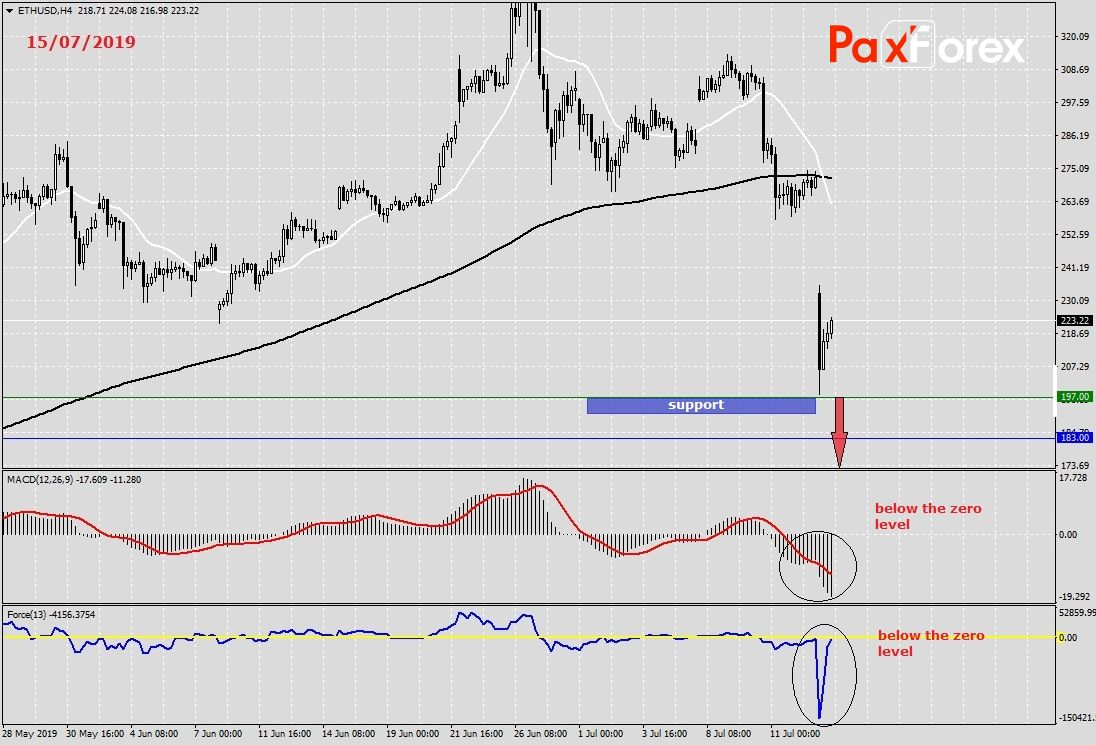 Paxforex forex peace army reits investments risk