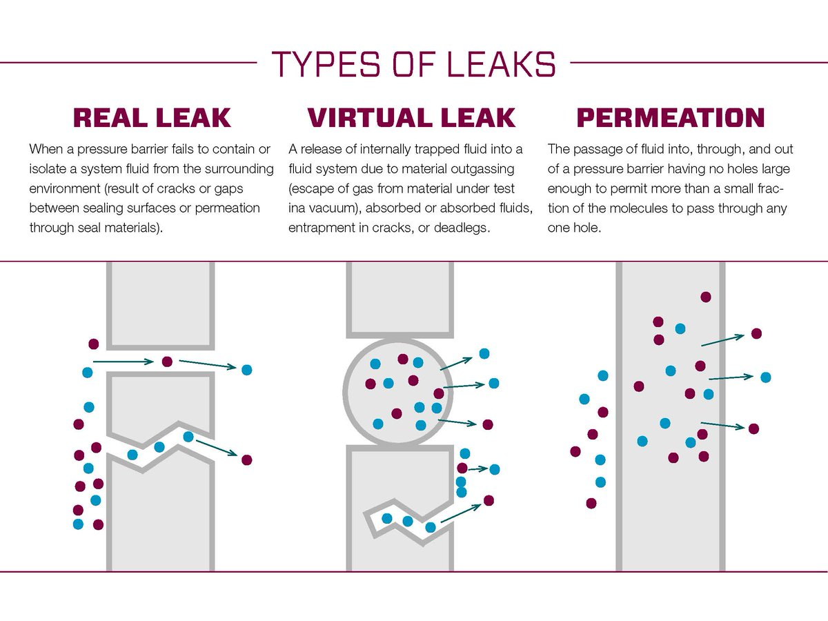 Identified below are three types of leaks that Swagelok engineers commonly encounter. Understanding the types of leaks will help your team determine the appropriate corrective measures to address them.   Questions? Contact us today! https://t.co/lkKwWnUMJ0 https://t.co/Eg3jKNRUXq