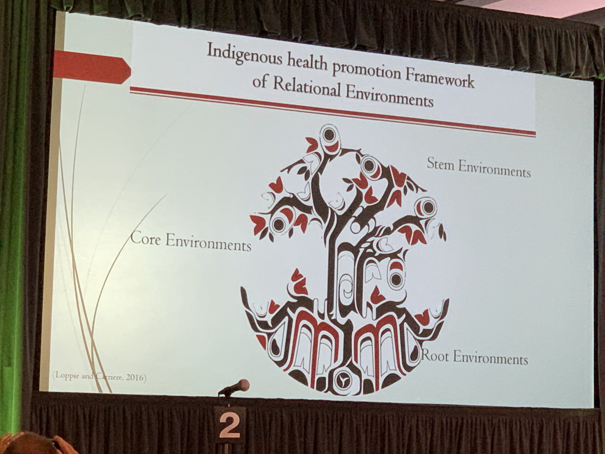 Charlotte Loppie shows health promotion framework for working with #Indigenous communities. Based on #SocialDeterminanantsOfHealth
