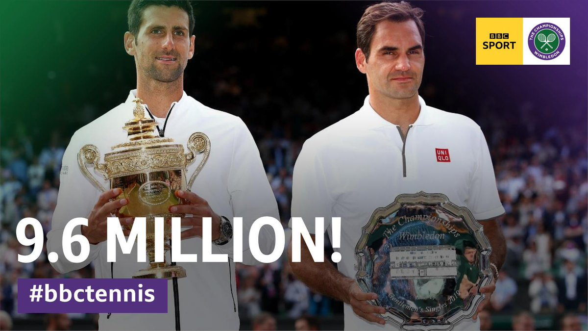 INCREDIBLE! 🙌 The #Wimbledon Men's Final achieved a peak of 9.6million following an incredibly closely fought match between Roger Federer and Novak Djokovic.It was the most watched sporting event of the day across all TV Channels.➡https://bbc.in/32uioX6 #bbctennis