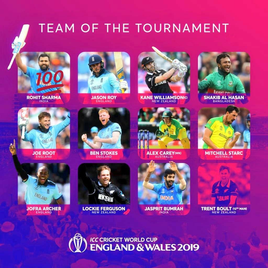 #वर्ल्डकप 2019 टीम ऑफ टूर्नामेंट #रोहित शर्मा~💞👉नाम ही काफी है 👈💞 648 सबसे अधिक रन सबसे अधिक शतक Man of the Tournament #CWC19 जसप्रीत #बुमराह~ 18 विकेट
