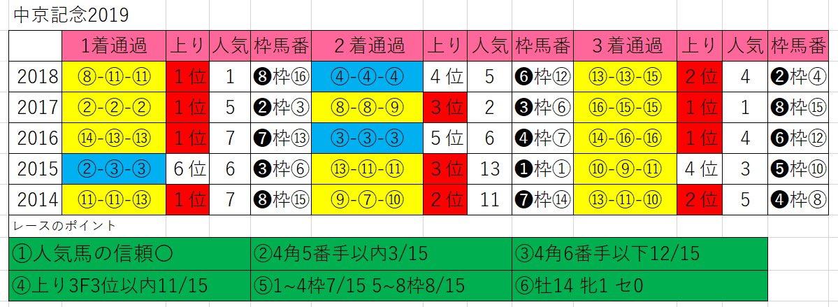 中京記念2019 【過去5年のレース傾向まとめ】🐴  ✅人気馬の信頼○ ✅穴馬の好走○  ✅脚質は先行、差し馬 ✅上がり3位以内◎  ✅枠はどこからでも ✅中京実績に注目 ✅牡馬の好走が目立つ  #中京記念