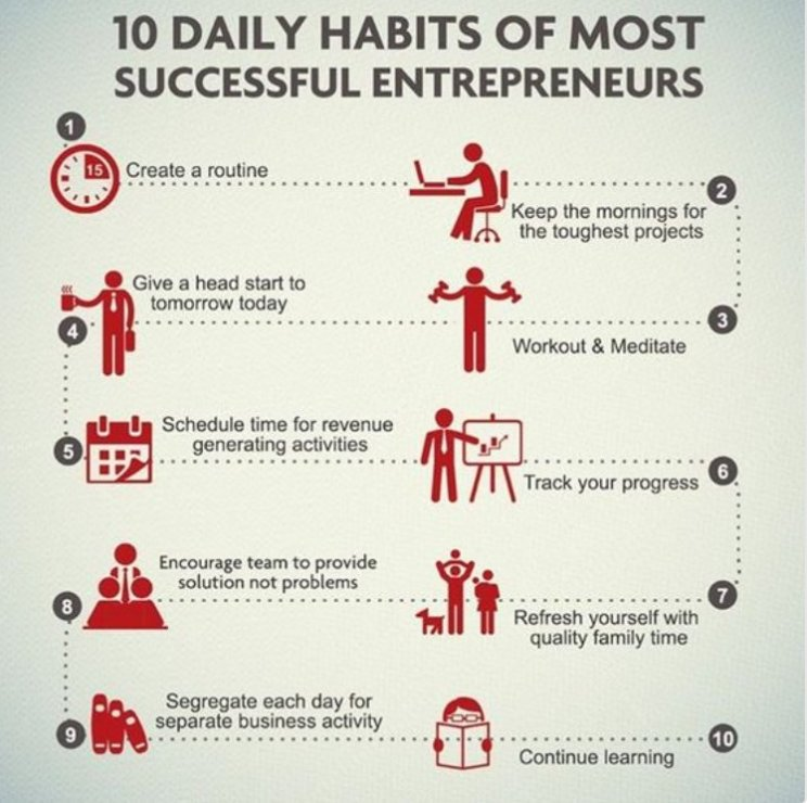 10 Daily Habits Of The Most Successful #Entrepreneurs  1. Create routine 2. Do the tough things first 3. Workout/meditate 4. Get a head start 5. Focus on revenue activities 6. Track progress 7. Family time 8. Solution based 9. Segment focus 10. Learn  #success<br>http://pic.twitter.com/IIeQBUAC8K