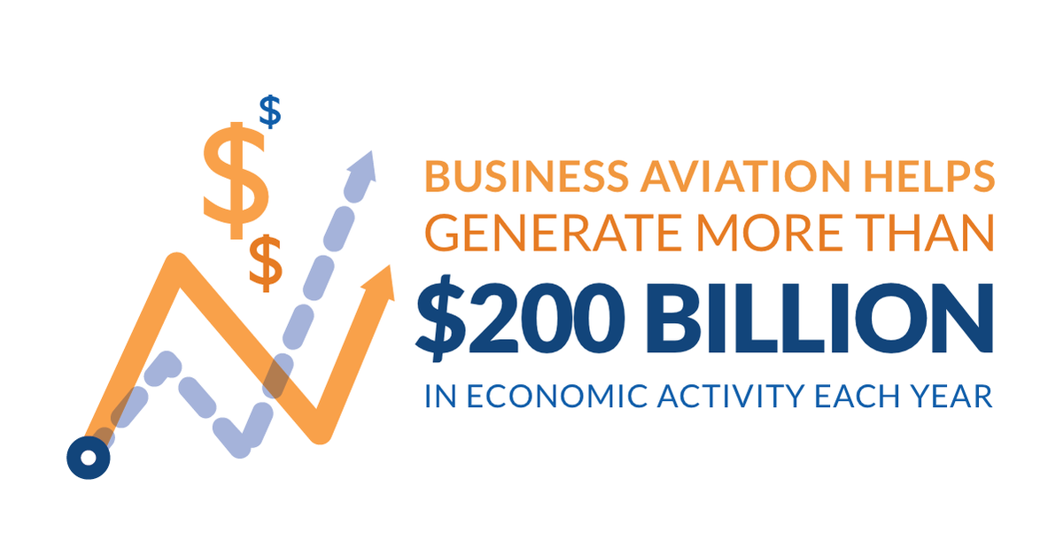 Business aviation is a vital contributor to America's job base, economy and transportation system.