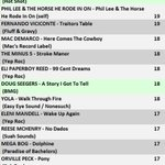Image for the Tweet beginning: The RFA Airplay Chart thru