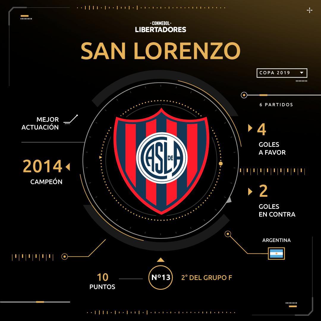 🙌🔥¡@SanLorenzo es el único que tiene 100% de efectividad! 5️⃣ veces llegó a octavos de final de la #Libertadores y ganó todas las series 📅 Se medirá con @CCP1912oficial: la ida, en Argentina 🇦🇷, el 24 de julio. La revancha, en Paraguay 🇵🇾, una semana después.