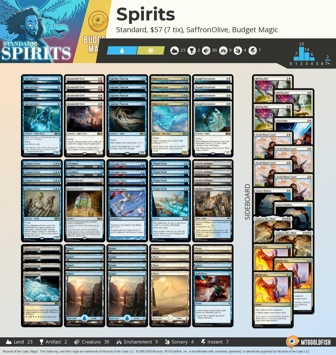 Budget Magic: $58 Spirits (Standard, Magic Arena) Tweet added by