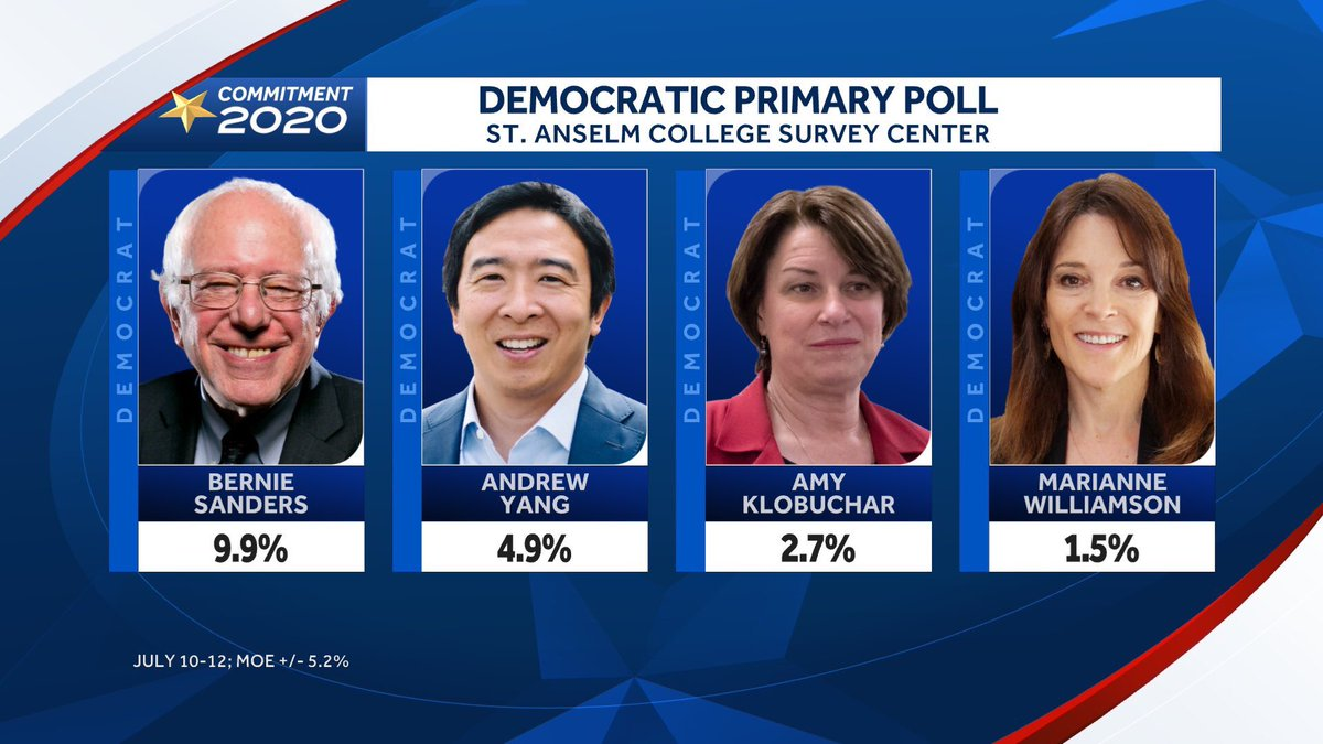 New #nhpolitics poll from @SaintAnselm has @AndrewYang moving up to 5% & alone in 6th place. Here we go, #YangGang - and more N.H. news to come soon!