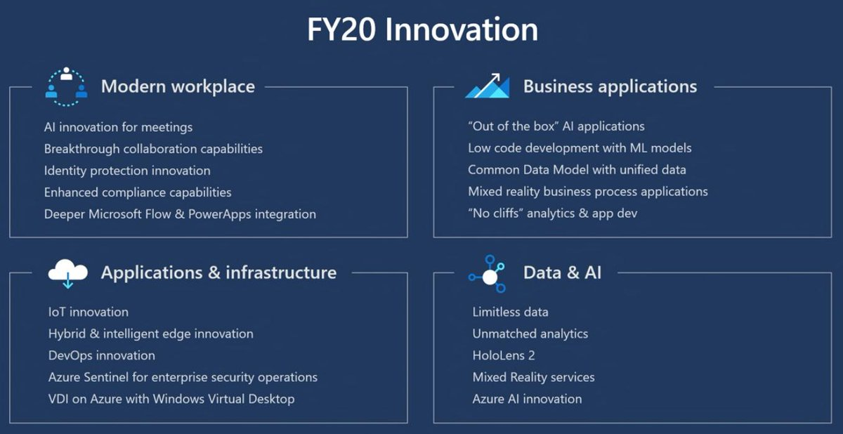 What innovations is #Microsoft promising in their 4 solution areas for FY20? Here are the highlights presented to #MSInspire partner audience:
