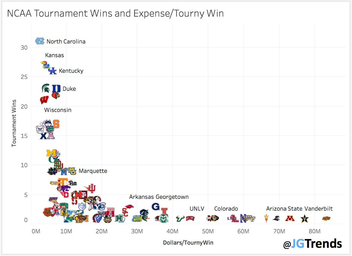In the past decade ('08-'17), how much has each team paid for each their tourny wins (Expense/Tourny Win)? Another way to look at the ROI of a program when paired with total expenses. @andrewdieckhoff @marchmadness <br>http://pic.twitter.com/TZ2A5DmKLf