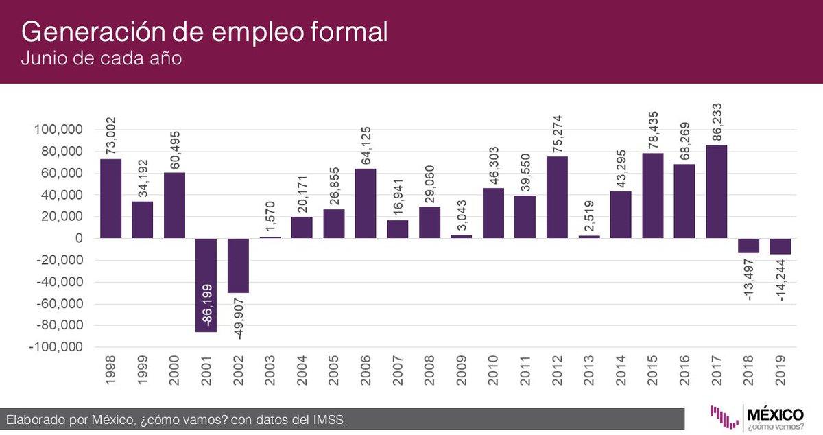 Durante junio se perdieron 14 mil 244 empleos formales; se trata del peor junio desde 2002. En el acumulado de los primeros 6 meses del año, se han generado 289 mil 301 empleos formales, la menor cifra desde 2009: @ValeriaMoy @PrimoOlvera #AsíLasCosasConLoret