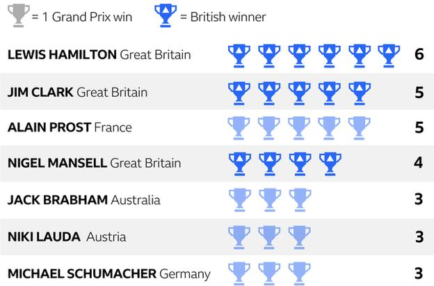Lewis Hamilton took a record sixth British Grand Prix victory on Sunday, in a race he will remember until his 'dying day'.Here's why ➡https://bbc.in/2YUZFlo  #F1 #BritishGP #bbcf1