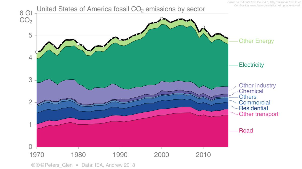 US fossil CO₂ emissions have gone down at ~1.5% per year in the last decade.  Nearly all the declines are in electricity, with a shift from coal to gas & renewables. Transport, industry & other sectors remain stubborn.