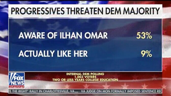 The Democrats own polling shows that @IlhanMN is the most hated person within their party!  What does it say about the Democratic Party that their most outspoken elected officials are also the most hated by their own constituents!  The Democrats themselves will vote her out!