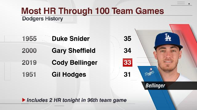 Duke Snider: With his 2 home runs tonight, the is just 2 HR shy of