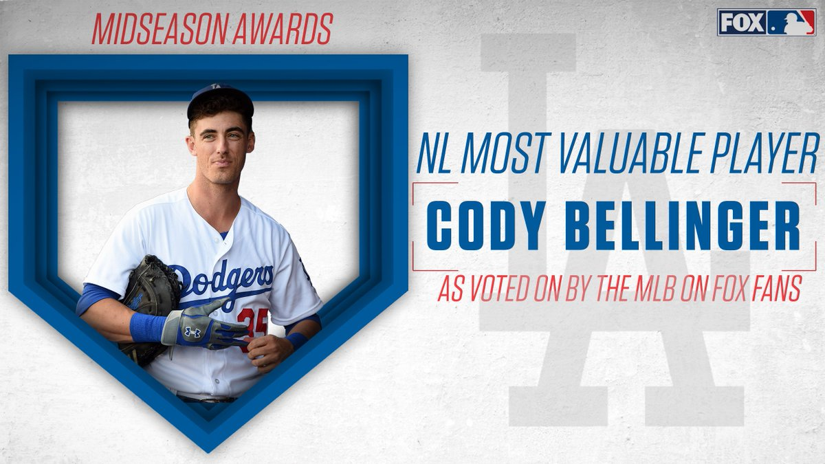 The 2019 NL Most Valuable Player for the first half is Dodgers' Cody Bellinger! As voted on by the MLB on FOX fans.