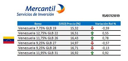 #ClientesMercantilSI Estos son los #PreciosDeCierre de los principales bonos en #Venezuela, #Pdvsa, #Brasil, #Colombia, #Argentina, #México, #Panamá, #Ecuador y #CostaRica para hoy #15Jul