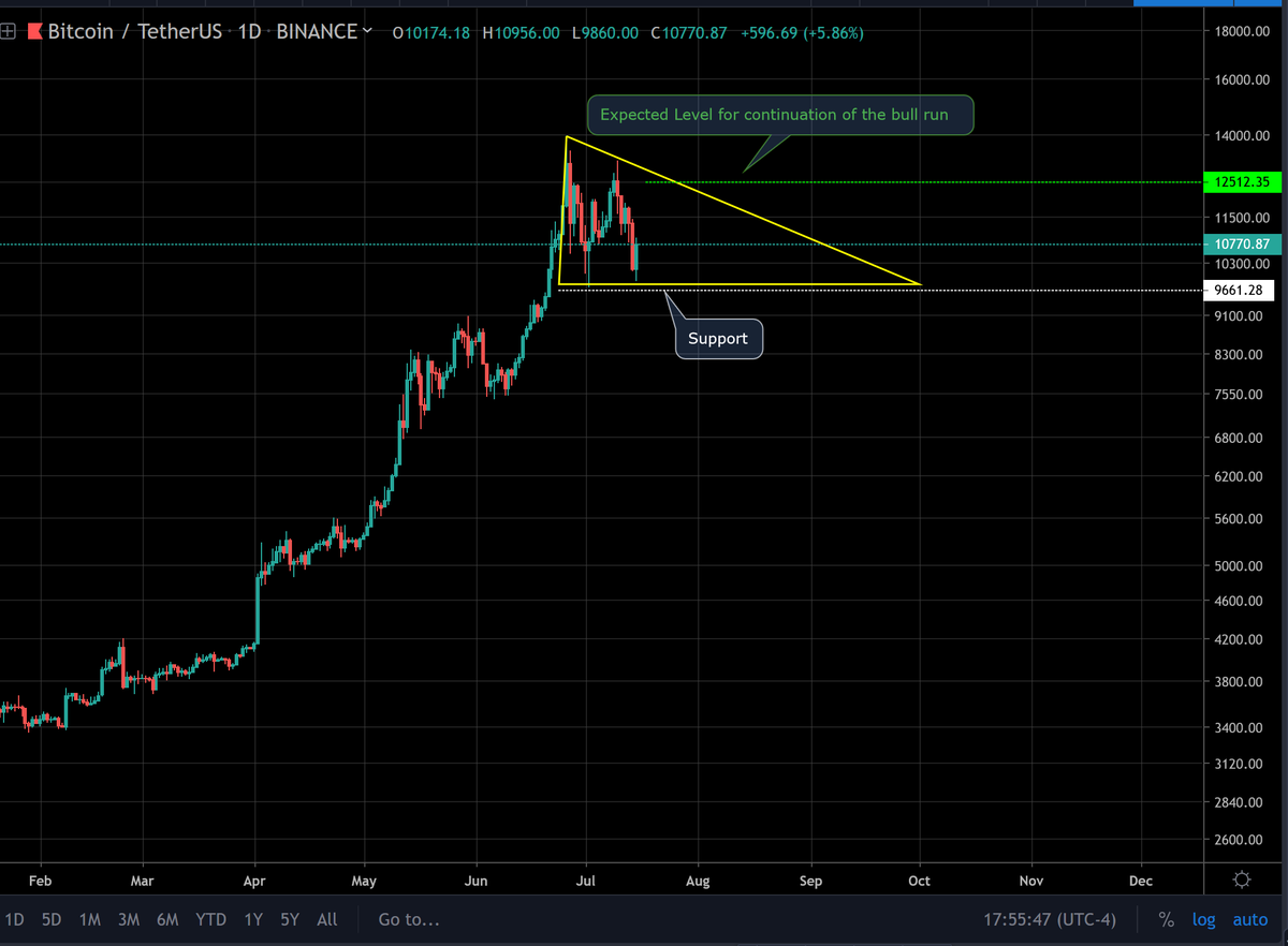 $BTC  Here is the simplest #BTC chart with two levels which could confirm the continuation of bull run and deeper correction.  [I don't like descending triangles]  This is for a long terms investors.   #blockchain #Crypto #cryptocurrency #DLT #digitalcurrency
