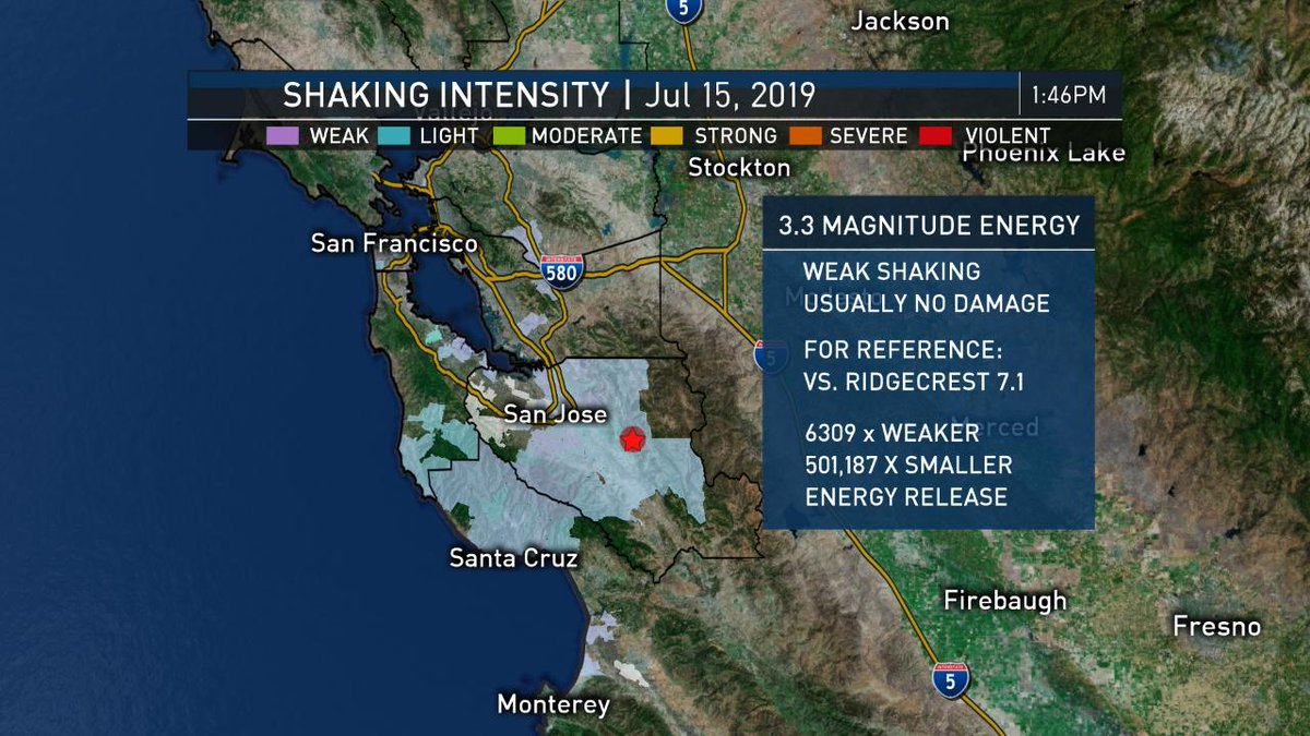 Revised magnitude down to 3.3 for the 1:46 pm quake to the north of Morgan Hill and east of San Jose near the Calaveras fault w/ quake energy comparison to last week's 7.1 event near Ridgecrest. Weak shaking intensity felt mainly near San Jose and Morgan Hill #CAwx @nbcbayarea