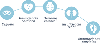 La #diabetes es una importante causa de ceguera, insuficiencia renal, infarto de miocardio, accidente cerebrovascular y amputación de los miembros inferiores.