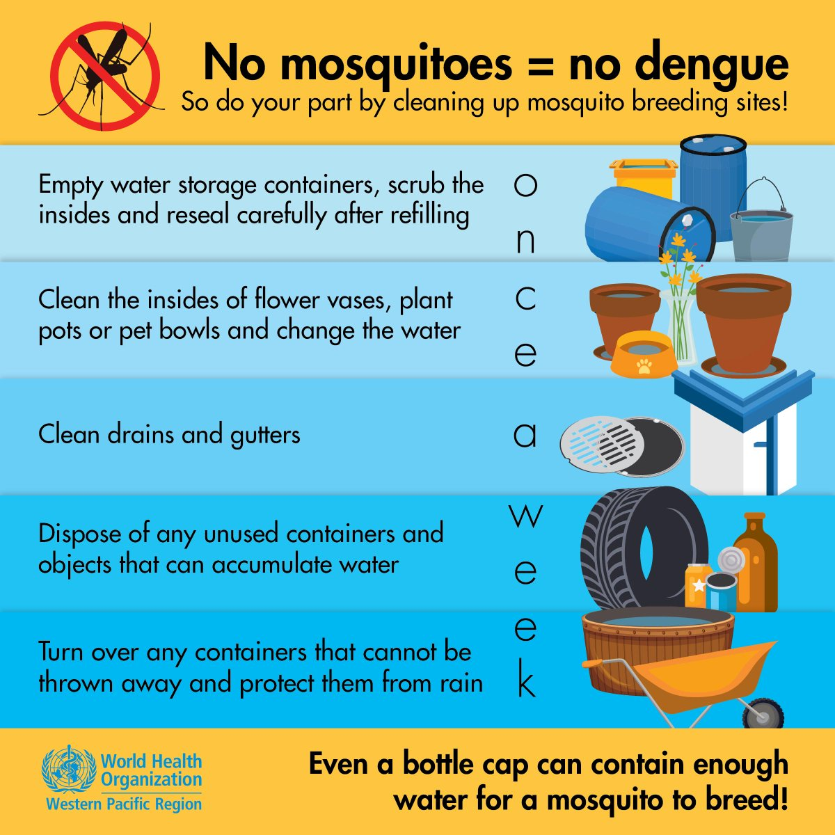 #Dengue mosquitoes like to breed in containers that collect water, like tyres, bottles, tins and coconut shells. Protect yourself & your family from dengue. Get rid of these objects from around the house and garden. Drain, wash and scrub water storage containers every week.