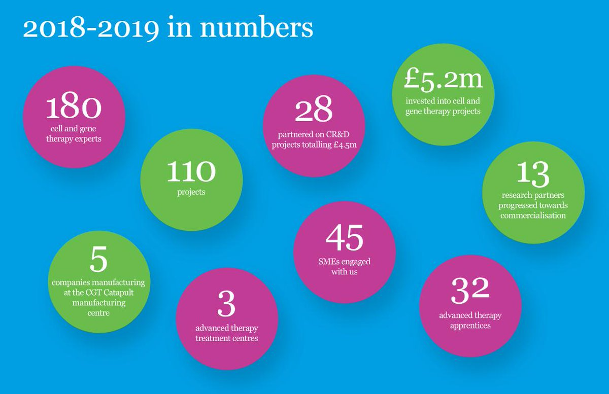 With over £5m invested into over 100 cell and gene therapy projects - 2019 has been an impressive year for @CGTCatapult so far.   Discover the impact of their work in their annual review 👇   http://fr.zone-secure.net/-/Catapult_CGT_Annual_Review_2019/-/#page=1 …  #CGTCReview2019 #cellandgene #2019