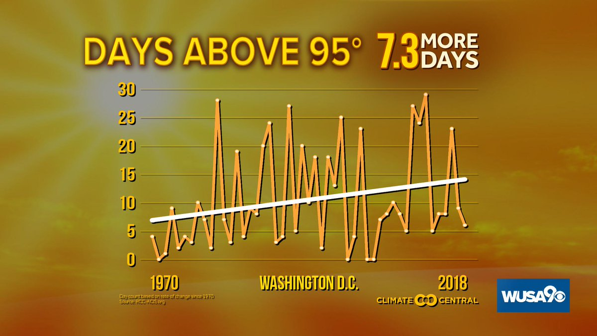 According to @ClimateCentral , DC sees more than 7 more days over 95° on average now than it did back in 1970.   We've got at least 4 days above 95° over the next week.  More at  http:// wusa9.com/weather    .  #WUSA9Weather #GetUpDC #climatechange<br>http://pic.twitter.com/1zfPXCK1aE